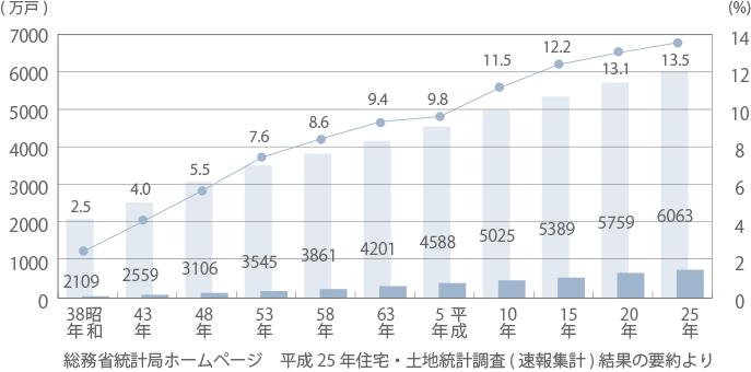 総住宅数、空き家数及び空き家率の推移
