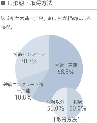 空き家再生グラフ1