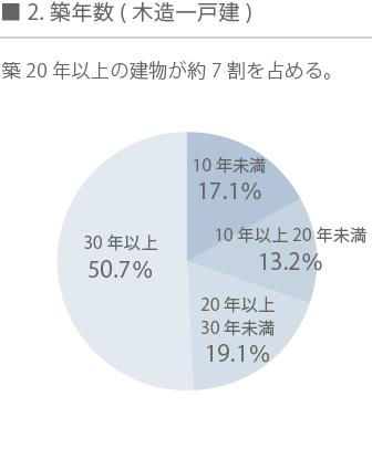 空き家再生グラフ2