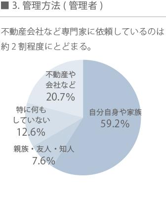 空き家再生グラフ3